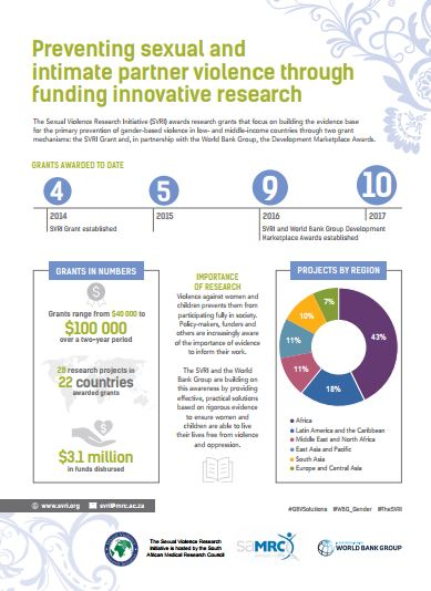 Brief: Preventing sexual and intimate partner violence through funding innovative research