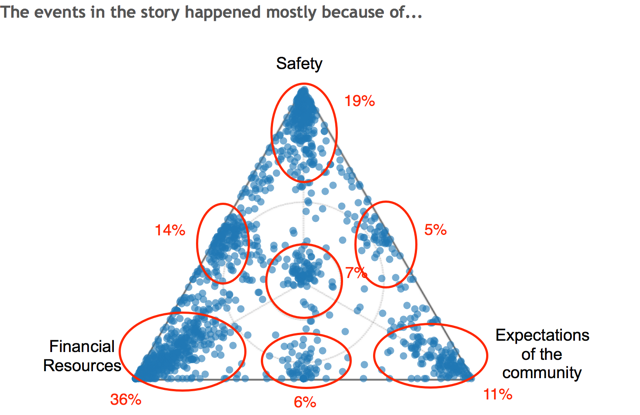 Example of the project's SenseMaker data output where each blue dot represents how one participant responded to the question asked. Red circles identify clustered responses and percentages refer to how many people responded in each cluster.